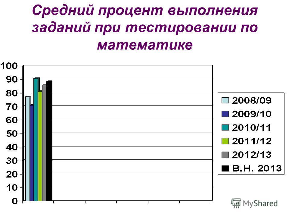 Средний процент выполнения заданий при тестировании по математике