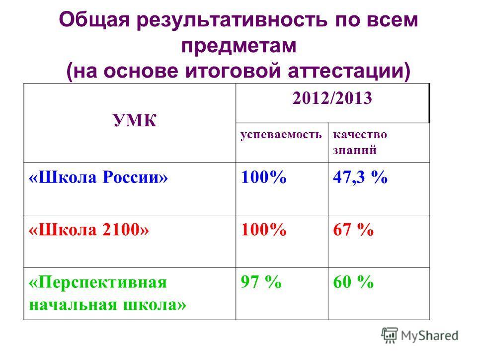 Общая результативность по всем предметам (на основе итоговой аттестации) УМК 2012/2013 успеваемостькачество знаний «Школа России»100%47,3 % «Школа 2100»100%67 % «Перспективная начальная школа» 97 %60 %