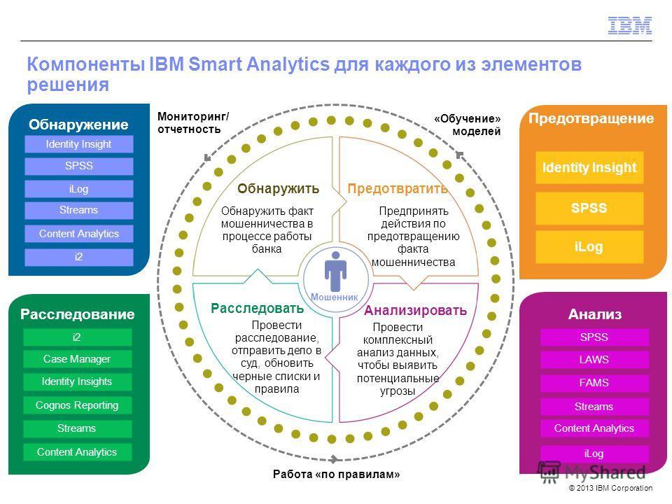 © 2013 IBM Corporation Компоненты IBM Smart Analytics для каждого из элементов решения Предотвращение Анализ Расследование Обнаружение Обнаружить факт мошенничества в процессе работы банка Предпринять действия по предотвращению факта мошенничества Пр