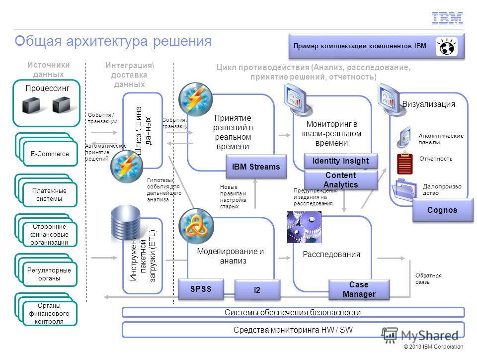 © 2013 IBM Corporation Визуализация Интеграция\ доставка данных Инструменты пакетной загрузки (ETL) События / транзакции Принятие решений в реальном времени Шлюз \ шина данных Мониторинг в квази-реальном времени Источники данных Процессинг банка 1 E-