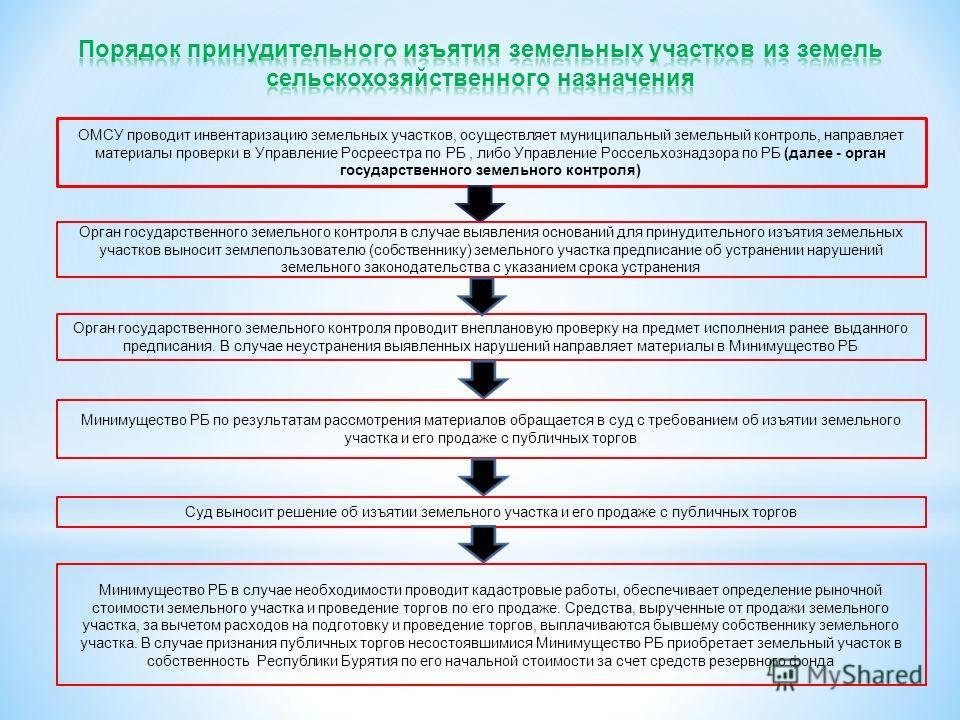 Зк рф конфискация земельного участка