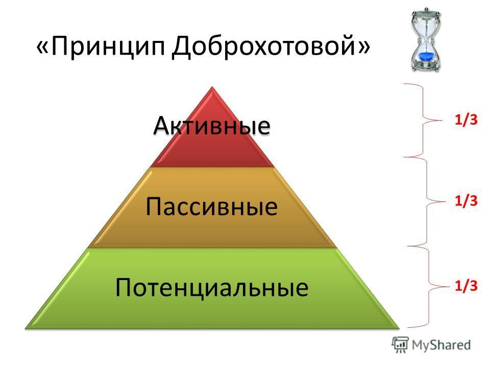 «Принцип Доброхотовой» Активные Пассивные Потенциальные 1/3