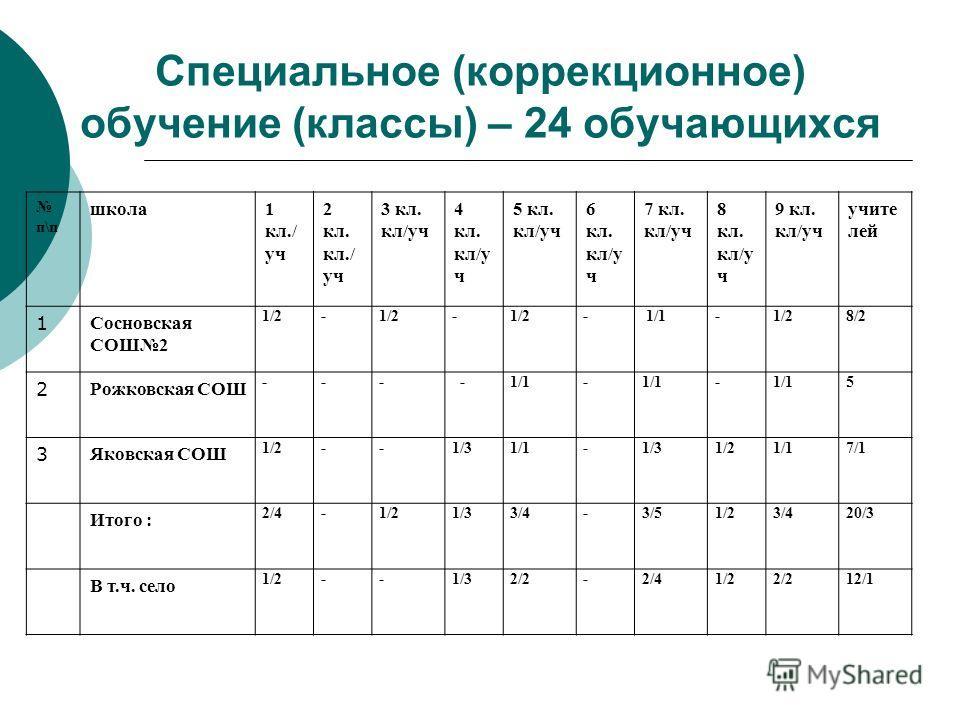 Специальное (коррекционное) обучение (классы) – 24 обучающихся п\п школа1 кл./ уч 2 кл. кл./ уч 3 кл. кл/уч 4 кл. кл/у ч 5 кл. кл/уч 6 кл. кл/у ч 7 кл