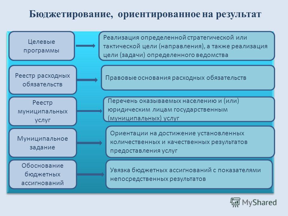 Бюджетирование, ориентированное на результат про Целевые программы Реализация определенной стратегической или тактической цели (направления), а также реализация цели (задачи) определенного ведомства Реестр расходных обязательств Реестр муниципальных