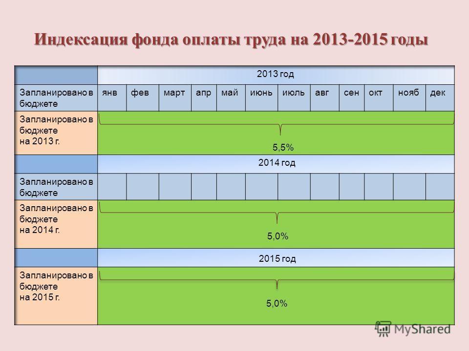 Индексация фонда оплаты труда на 2013-2015 годы