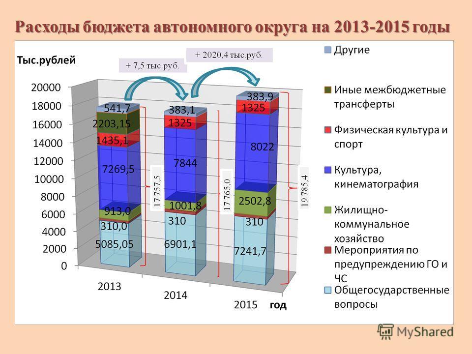 Расходы бюджета автономного округа на 2013-2015 годы