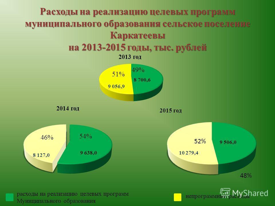 Расходы на реализацию целевых программ муниципального образования сельское поселение Каркатеевы на 2013-2015 годы, тыс. рублей расходы на реализацию целевых программ Муниципального образования 2015 год 8 700,6 9 638,0 9 506,0 непрограммные расходы 10