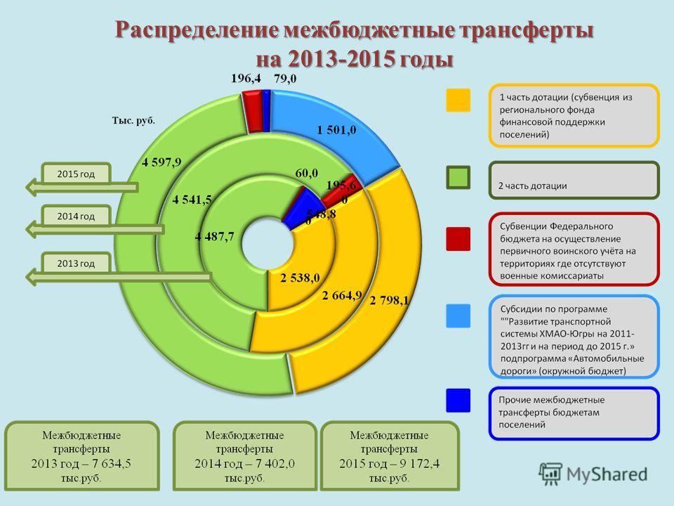 Распределение межбюджетные трансферты на 2013-2015 годы