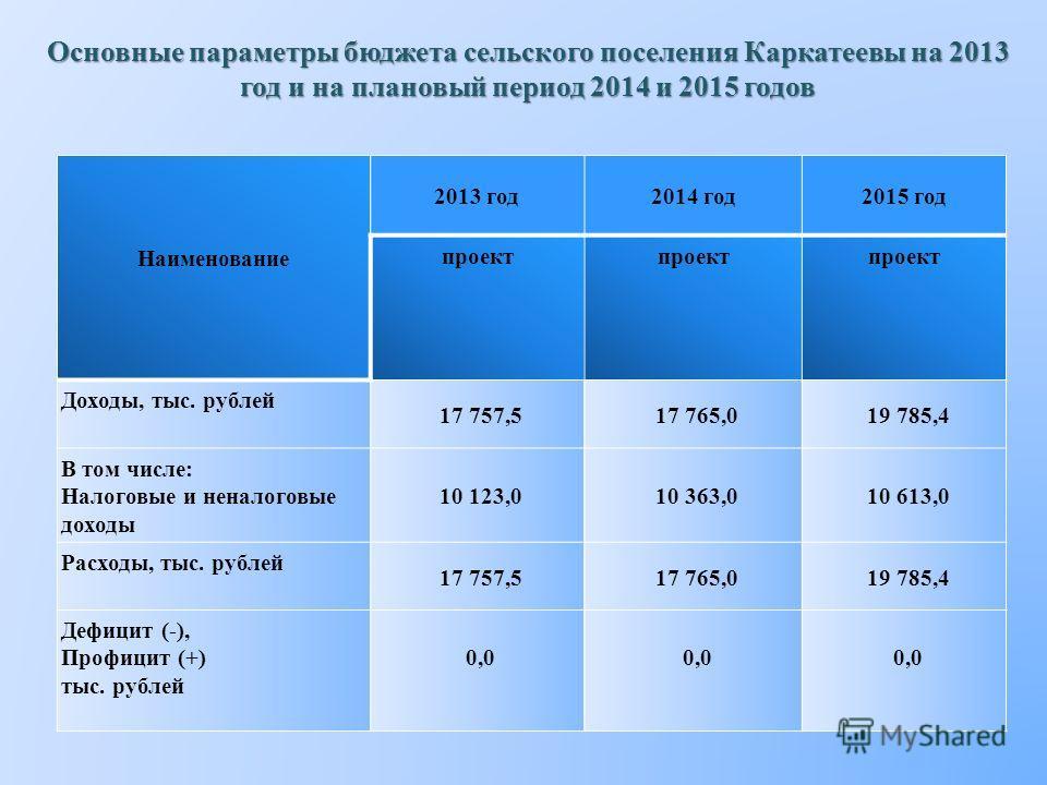 Наименование 2013 год2014 год2015 год проект Доходы, тыс. рублей 17 757,517 765,019 785,4 В том числе: Налоговые и неналоговые доходы 10 123,010 363,010 613,0 Расходы, тыс. рублей 17 757,517 765,019 785,4 Дефицит (-), Профицит (+) тыс. рублей 0,0 Осн