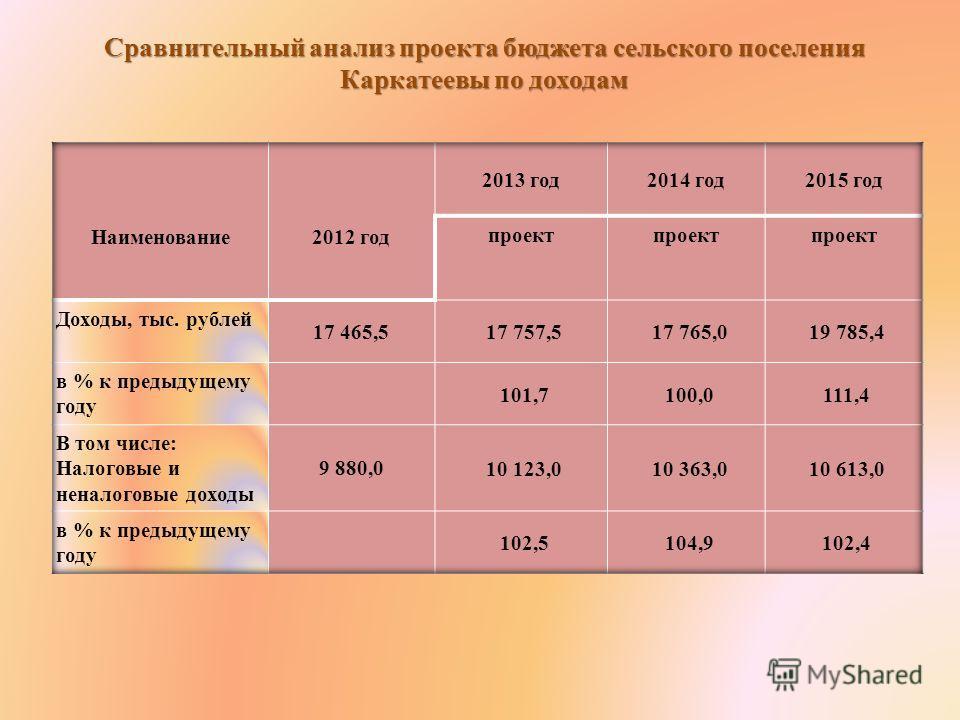 Сравнительный анализ проекта бюджета сельского поселения Каркатеевы по доходам