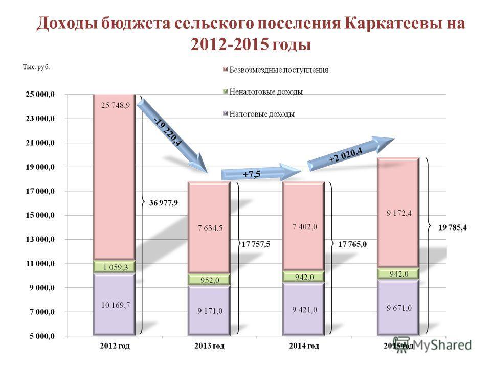 Доходы бюджета сельского поселения Каркатеевы на 2012-2015 годы