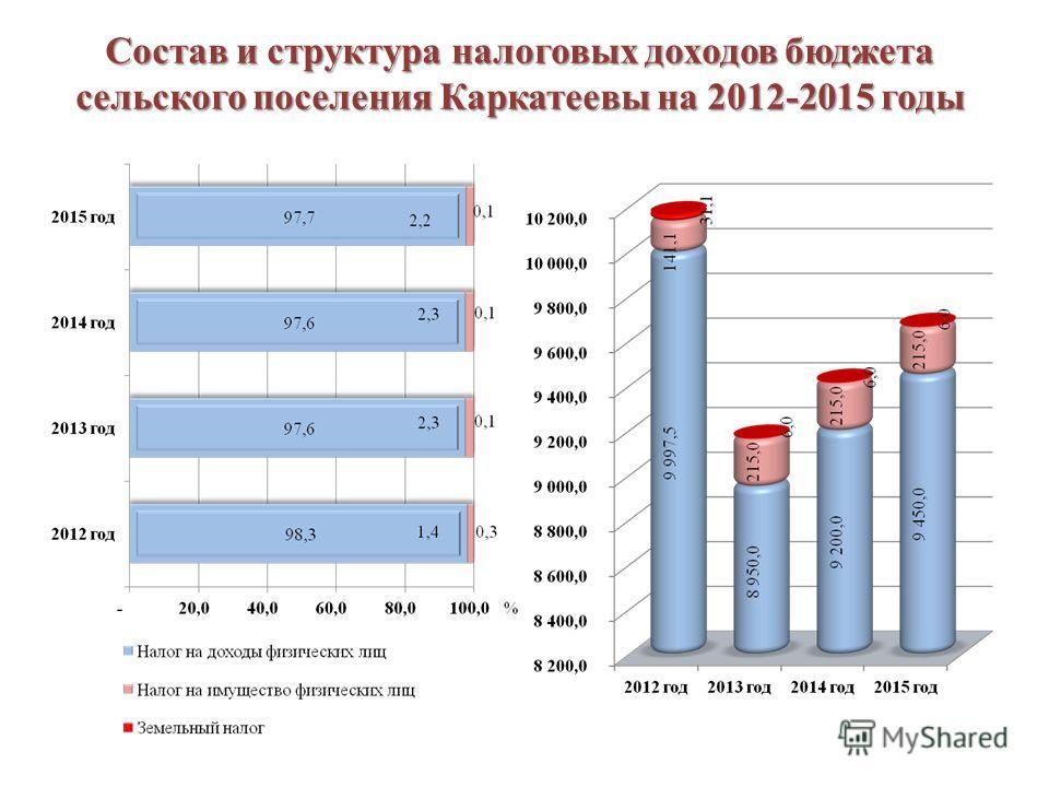 Состав и структура налоговых доходов бюджета сельского поселения Каркатеевы на 2012-2015 годы