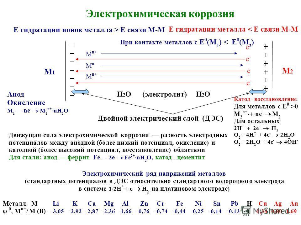 Электрохимическая коррозия Электрохимический ряд напряжений металлов (стандартных потенциалов в ДЭС относительно стандартного водородного электрода в системе 1/2H + + e H 2 на платиновом электроде ) Металл M Li K Ca Mg Al Zn Cr Fe Ni Sn Pb H Cu Ag Au