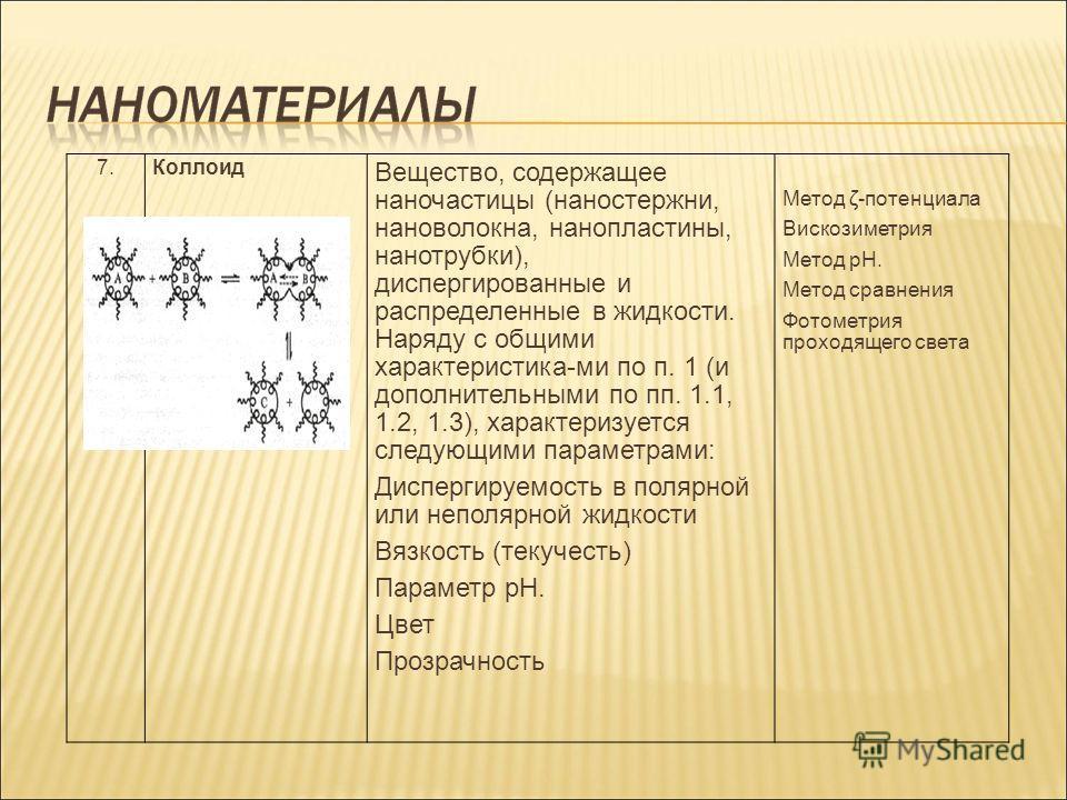 7.Коллоид Вещество, содержащее наночастицы (наностержни, нановолокна, нанопластины, нанотрубки), диспергированные и распределенные в жидкости. Наряду с общими характеристика-ми по п. 1 (и дополнительными по пп. 1.1, 1.2, 1.3), характеризуется следующ