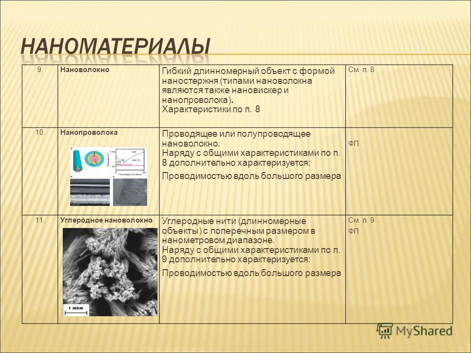 9.Нановолокно Гибкий длинномерный объект с формой наностержня (типами нановолокна являются также нановискер и нанопроволока). Характеристики по п. 8 См. п. 8 10.Нанопроволока Проводящее или полупроводящее нановолокно. Наряду с общими характеристиками