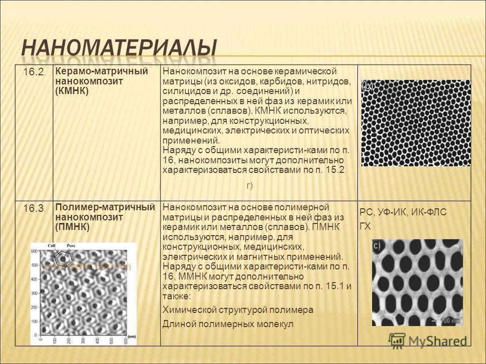 16.2. Керамо-матричный нанокомпозит (КМНК) Нанокомпозит на основе керамической матрицы (из оксидов, карбидов, нитридов, силицидов и др. соединений) и распределенных в ней фаз из керамик или металлов (сплавов). КМНК используются, например, для констру