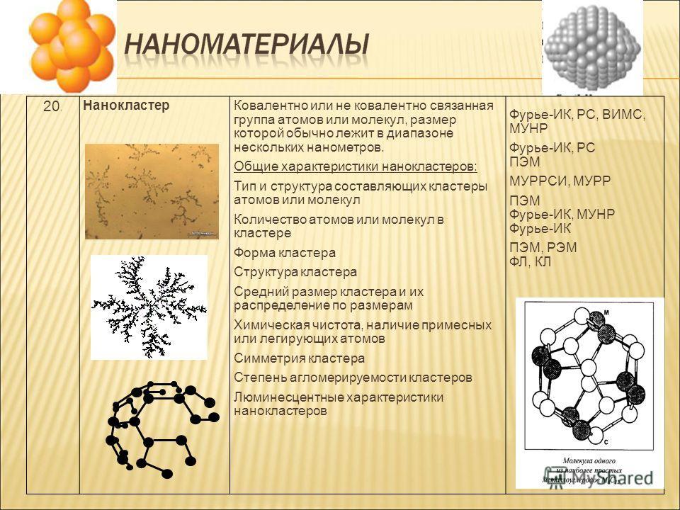 20. НанокластерКовалентно или не ковалентно связанная группа атомов или молекул, размер которой обычно лежит в диапазоне нескольких нанометров. Общие характеристики нанокластеров: Тип и структура составляющих кластеры атомов или молекул Количество ат