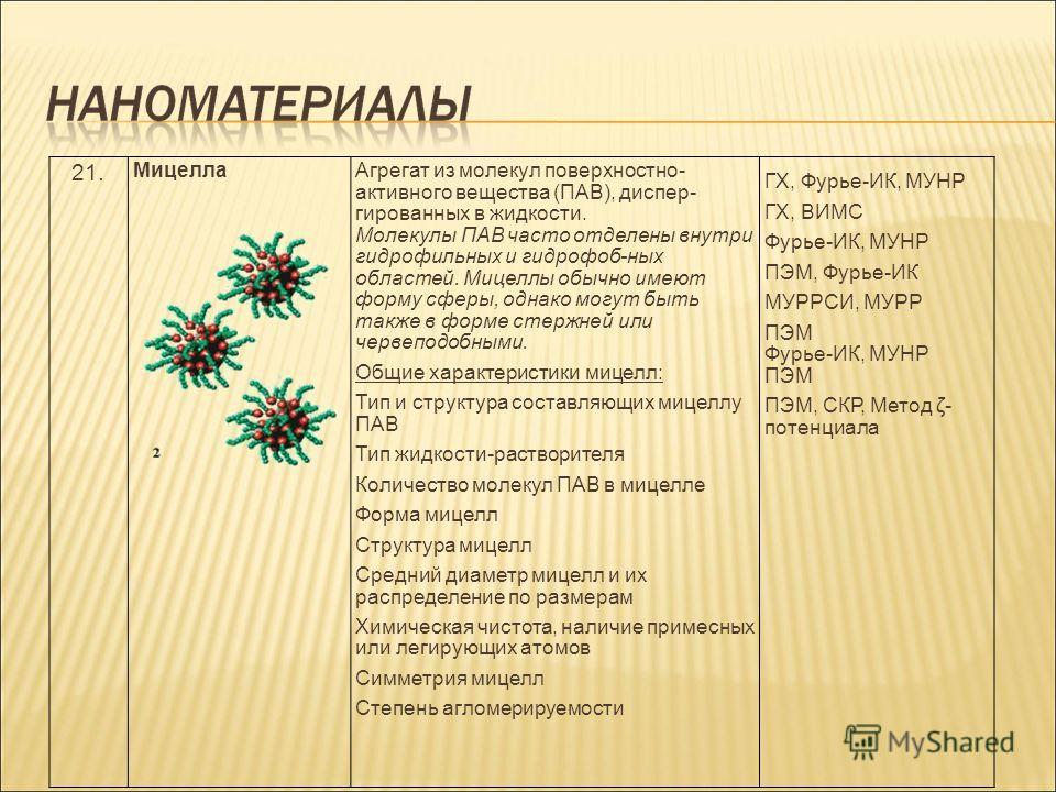 21. МицеллаАгрегат из молекул поверхностно- активного вещества (ПАВ), диспер- гированных в жидкости. Молекулы ПАВ часто отделены внутри гидрофильных и гидрофоб-ных областей. Мицеллы обычно имеют форму сферы, однако могут быть также в форме стержней и