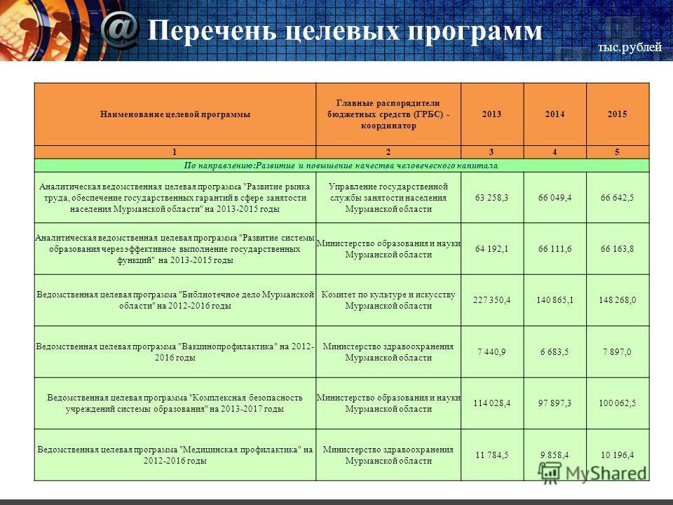 Перечень целевых программ тыс.рублей Наименование целевой программы Главные распорядители бюджетных средств (ГРБС) - координатор 201320142015 12345 По направлению:Развитие и повышение качества человеческого капитала Аналитическая ведомственная целева