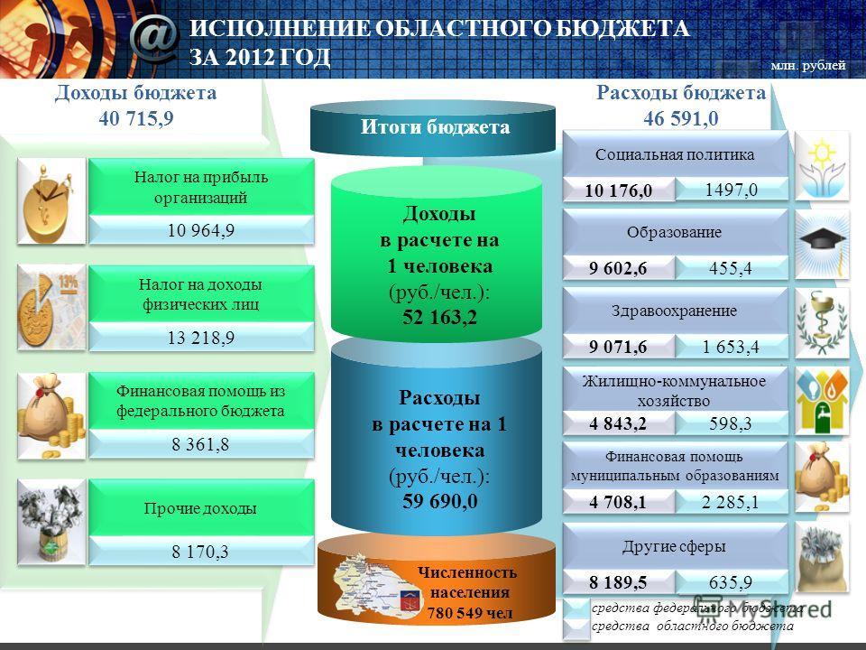 ИСПОЛНЕНИЕ ОБЛАСТНОГО БЮДЖЕТА ЗА 2012 ГОД Итоги бюджета Расходы в расчете на 1 человека (руб./чел.): 59 690,0 Доходы в расчете на 1 человека (руб./чел.): 52 163,2 Налог на прибыль организаций 10 964,9 Налог на доходы физических лиц 13 218,9 Финансова