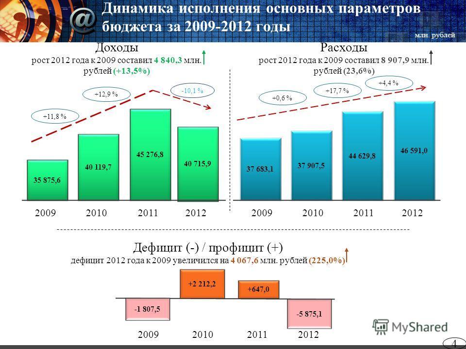 Динамика исполнения основных параметров бюджета за 2009-2012 годы 4 2012 Дефицит (-) / профицит (+) дефицит 2012 года к 2009 увеличился на 4 067,6 млн. рублей (225,0%) Расходы рост 2012 года к 2009 составил 8 907,9 млн. рублей (23,6%) Доходы рост 201