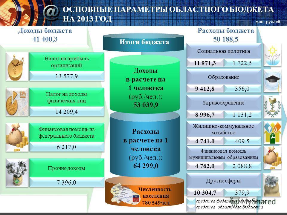 ОСНОВНЫЕ ПАРАМЕТРЫ ОБЛАСТНОГО БЮДЖЕТА НА 2013 ГОД Итоги бюджета Расходы в расчете на 1 человека (руб./чел.): 64 299,0 Доходы в расчете на 1 человека (руб./чел.): 53 039,9 Налог на прибыль организаций 13 577,9 Налог на доходы физических лиц 14 209,4 Ф