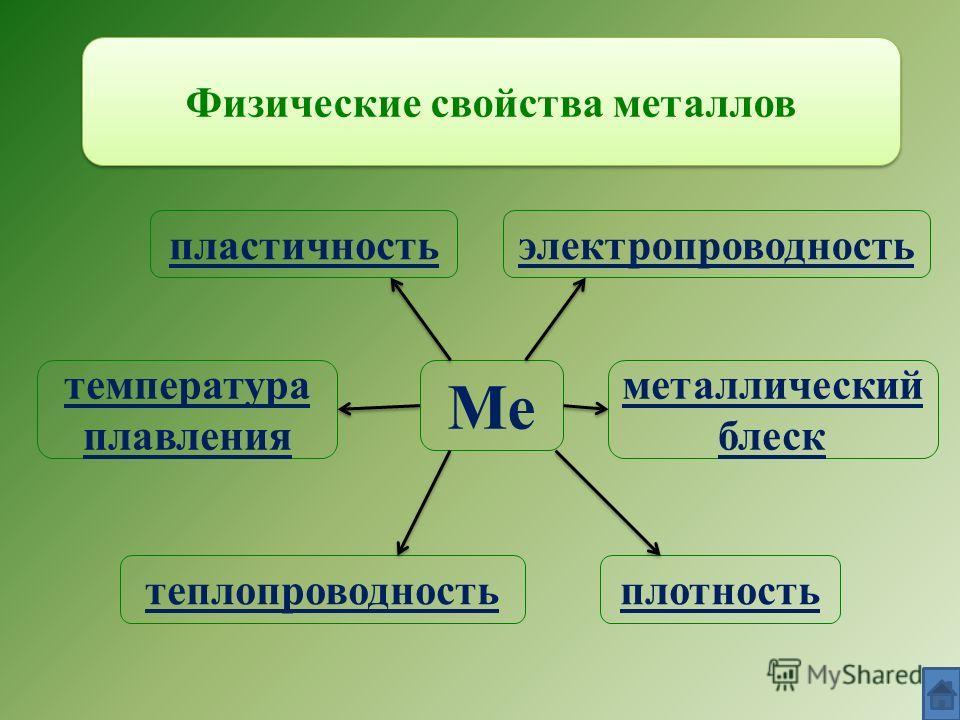 Физические свойства металлов Ме плотность температура плавления теплопроводность пластичностьэлектропроводность металлический блеск