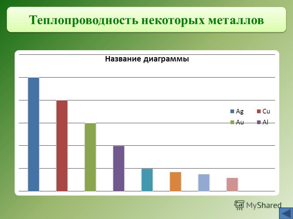 Теплопроводность некоторых металлов