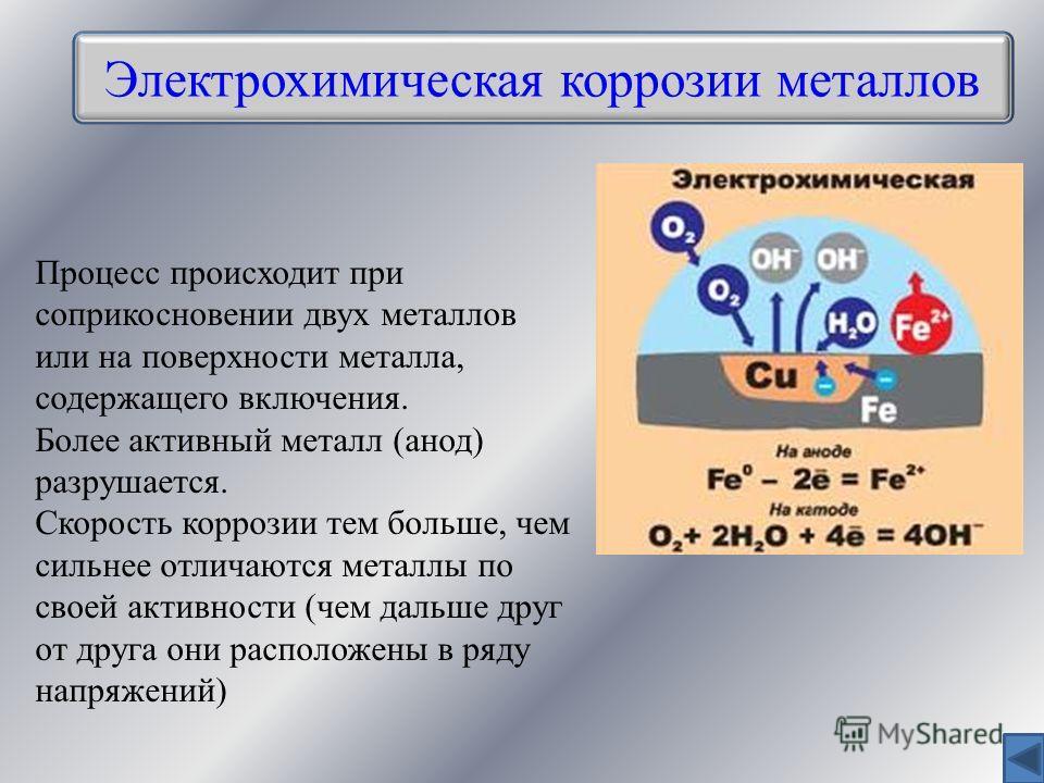 Электрохимическая коррозии металлов Процесс происходит при соприкосновении двух металлов или на поверхности металла, содержащего включения. Более активный металл (анод) разрушается. Скорость коррозии тем больше, чем сильнее отличаются металлы по свое