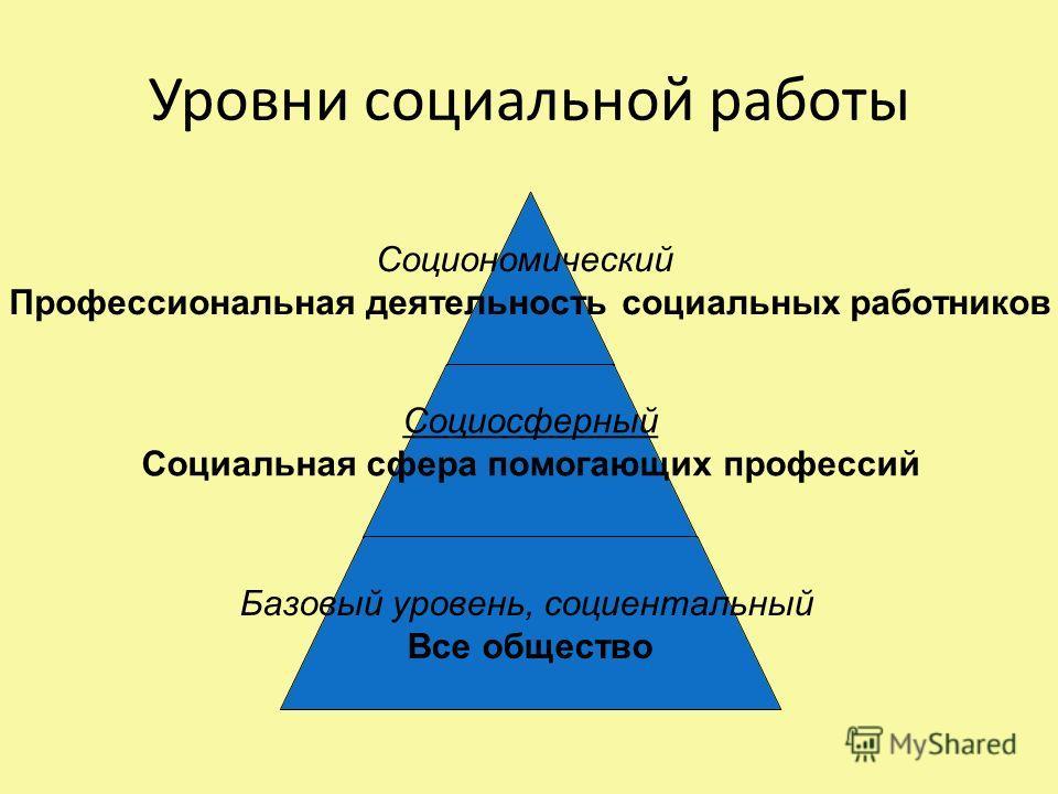 Уровни социальной работы Социономический Профессиональная деятельность социальных работников Социосферный Социальная сфера помогающих профессий Базовый уровень, социентальный Все общество