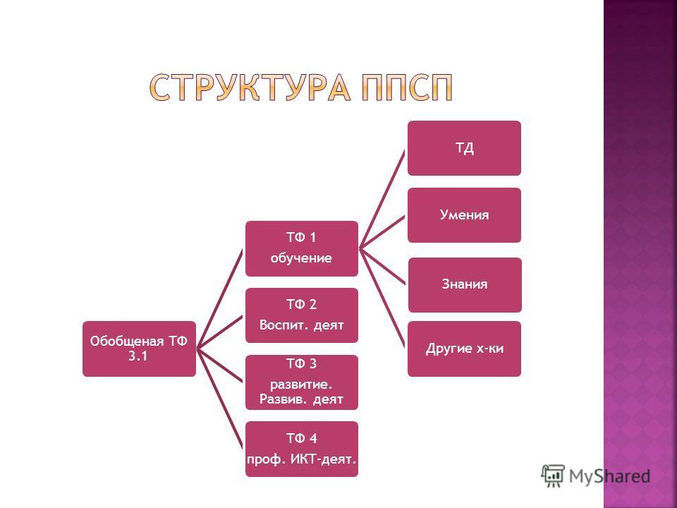 Обобщеная ТФ 3.1 ТФ 1 обучение ТДУменияЗнанияДругие х-ки ТФ 2 Воспит. деят ТФ 3 развитие. Развив. деят ТФ 4 проф. ИКТ-деят.