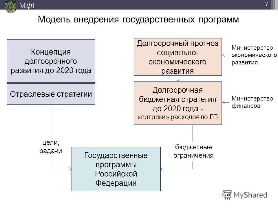 М ] ф 7 Модель внедрения государственных программ 14.11.2013 Концепция долгосрочного развития до 2020 года Долгосрочный прогноз социально- экономического развития Долгосрочная бюджетная стратегия до 2020 года - «потолки» расходов по ГП Отраслевые стр