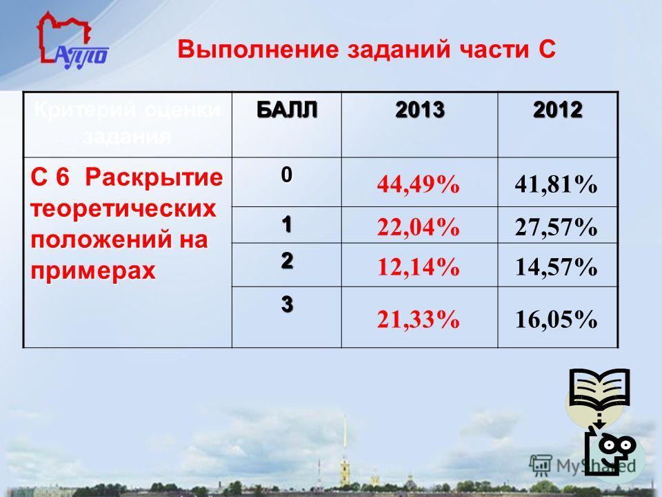 Выполнение заданий части С Критерий оценки заданияБАЛЛ20132012 С 6 Раскрытие теоретических положений на примерах 0 44,49%41,81% 1 22,04%27,57% 2 12,14%14,57% 3 21,33%16,05%