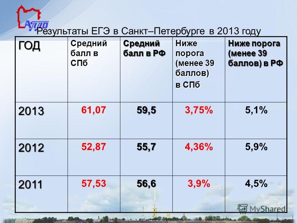 Результаты ЕГЭ в Санкт–Петербурге в 2013 году ГОД Средний балл в СПб Средний балл в РФ Ниже порога (менее 39 баллов) в СПб Ниже порога (менее 39 баллов) в РФ 2013 61,0759,53,75%5,1% 2012 52,8755,74,36%5,9% 2011 57,5356,63,9%4,5%