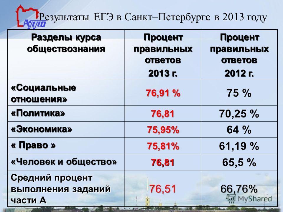 Результаты ЕГЭ в Санкт–Петербурге в 2013 году Разделы курса обществознания Процент правильных ответов 2013 г. Процент правильных ответов 2012 г. «Социальные отношения» 76,91 % 75 % «Политика» 76,81 70,25 % «Экономика» 75,95% 64 % « Право » 75,81% 61,
