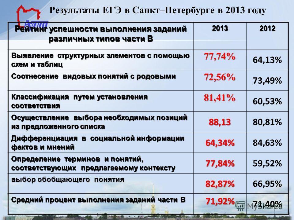 Результаты ЕГЭ в Санкт–Петербурге в 2013 году Рейтинг успешности выполнения заданий различных типов части В 20132012 Выявление структурных элементов с помощью схем и таблиц 77,74% 64,13% Соотнесение видовых понятий с родовыми 72,56% 73,49% Классифика