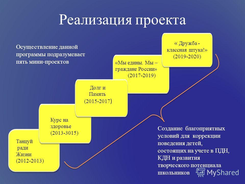 Реализация проекта Танцуй ради Жизни (2012-2013) Курс на здоровье (2013-3015) Долг и Память (2015-2017 ) «Мы едины. Мы – граждане России» (2017-2019) « Дружба - классная штука!» (2019-2020) Осуществление данной программы подразумевает пять мини-проек