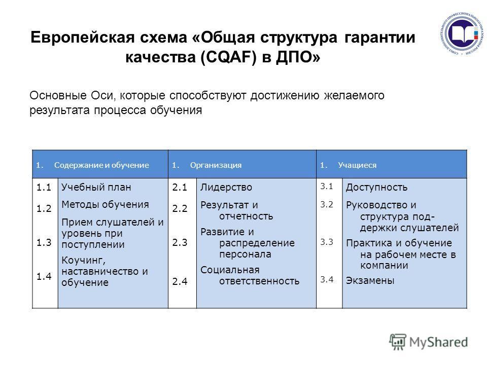 Европейская схема «Общая структура гарантии качества (CQAF) в ДПО» 1.Содержание и обучение1.Организация1.Учащиеся 1.1 1.2 1.3 1.4 Учебный план Методы обучения Прием слушателей и уровень при поступлении Коучинг, наставничество и обучение 2.1 2.2 2.3 2
