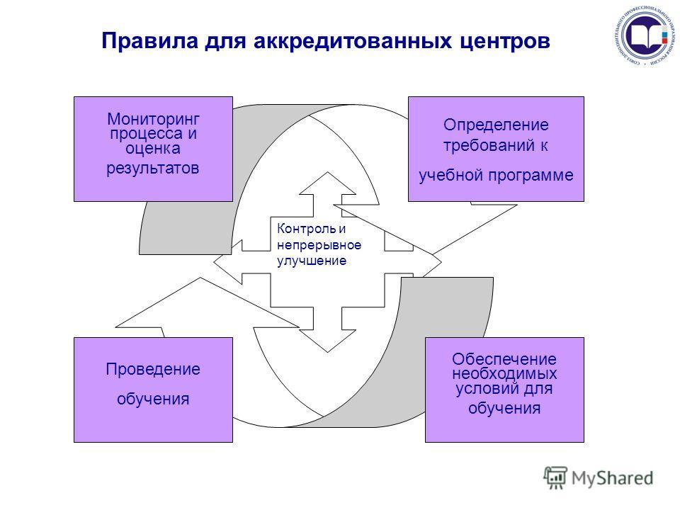 Правила для аккредитованных центров Контроль и непрерывное улучшение Проведение обучения Обеспечение необходимых условий для обучения Мониторинг процесса и оценка результатов Определение требований к учебной программе