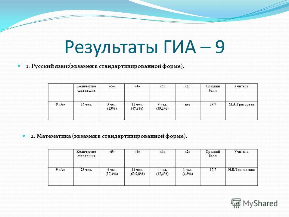 Результаты ГИА – 9 1. Русский язык(экзамен в стандартизированной форме). Количество сдававших «5»«4»«3»«2»Средний балл Учитель 9 «А»23 чел.3 чел. (13%) 11 чел. (47,8%) 9 чел. (39,1%) нет29,7М.А.Григорьев 2. Математика (экзамен в стандартизированной ф