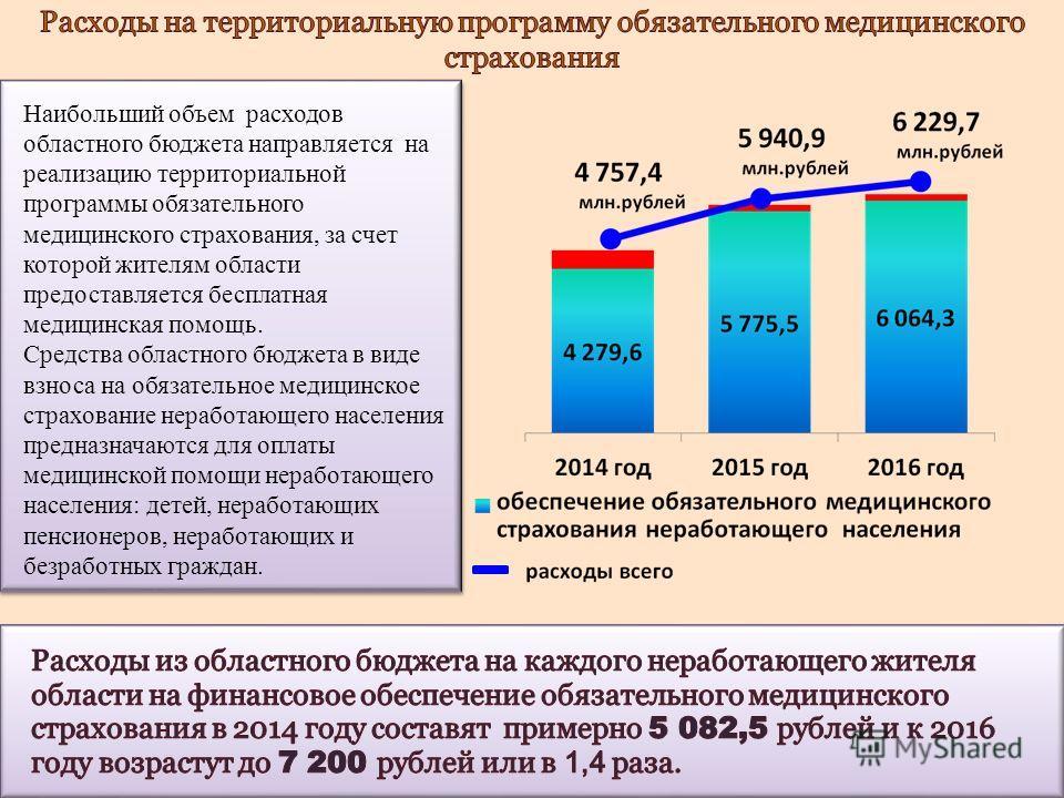 Наибольший объем расходов областного бюджета направляется на реализацию территориальной программы обязательного медицинского страхования, за счет которой жителям области предоставляется бесплатная медицинская помощь. Средства областного бюджета в вид