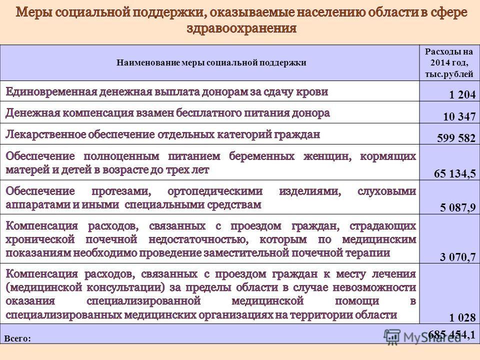 Наименование меры социальной поддержки Расходы на 2014 год, тыс.рублей 1 204 10 347 599 582 65 134,5 5 087,9 3 070,7 1 028 Всего: 685 454,1