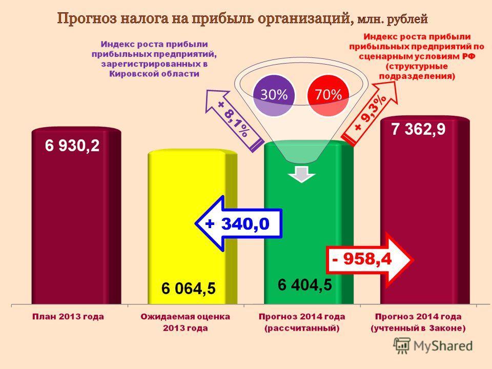 30%70% + 340,0 + 9,3% + 8,1% - 958,4