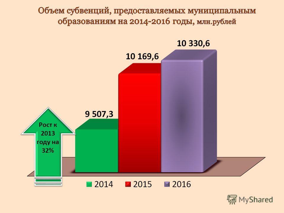 Рост к 2013 году на 32%