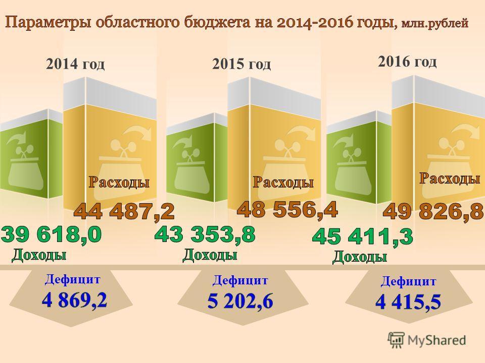 2014 год2015 год 2016 год