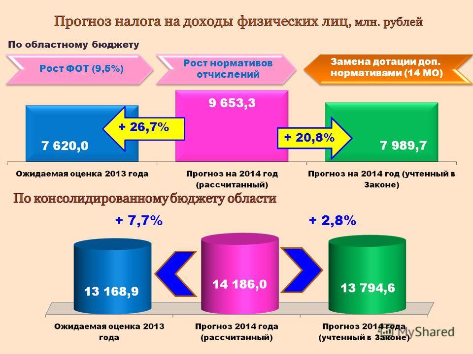 + 7,7%+ 2,8% Рост ФОТ (9,5%) Рост нормативов отчислений Замена дотации доп. нормативами (14 МО) + 20,8%
