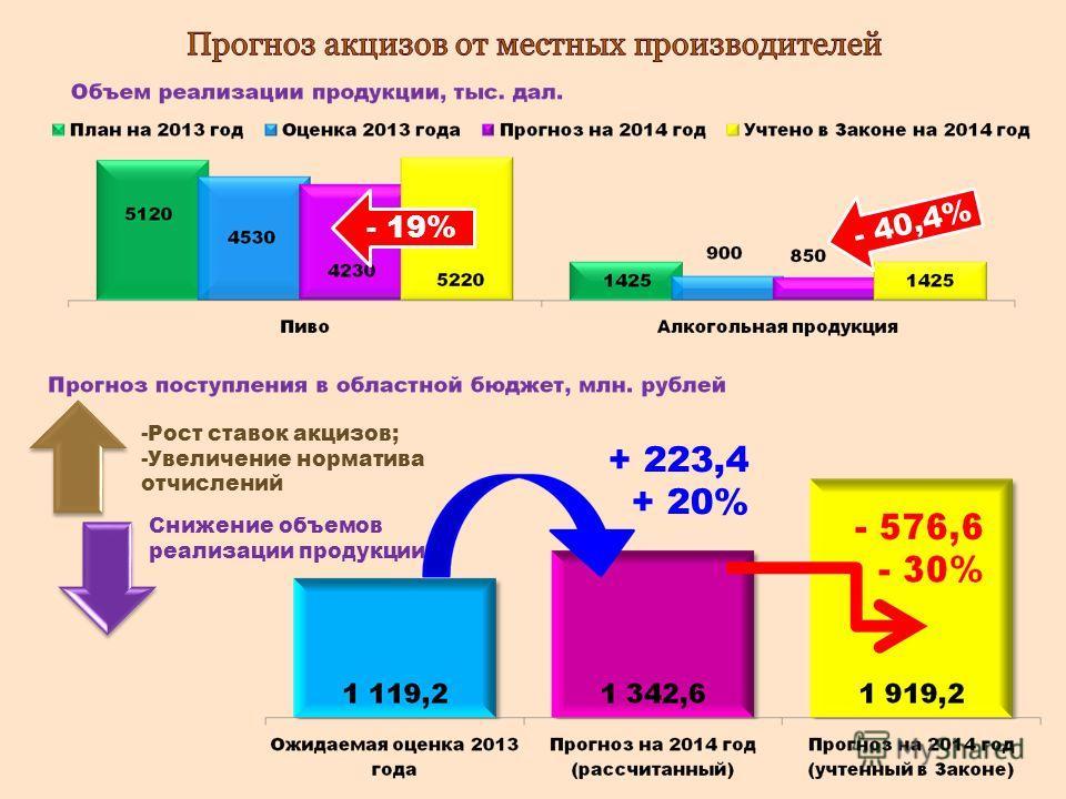 + 223,4 + 20% -Рост ставок акцизов; -Увеличение норматива отчислений Снижение объемов реализации продукции - 19% - 40,4%