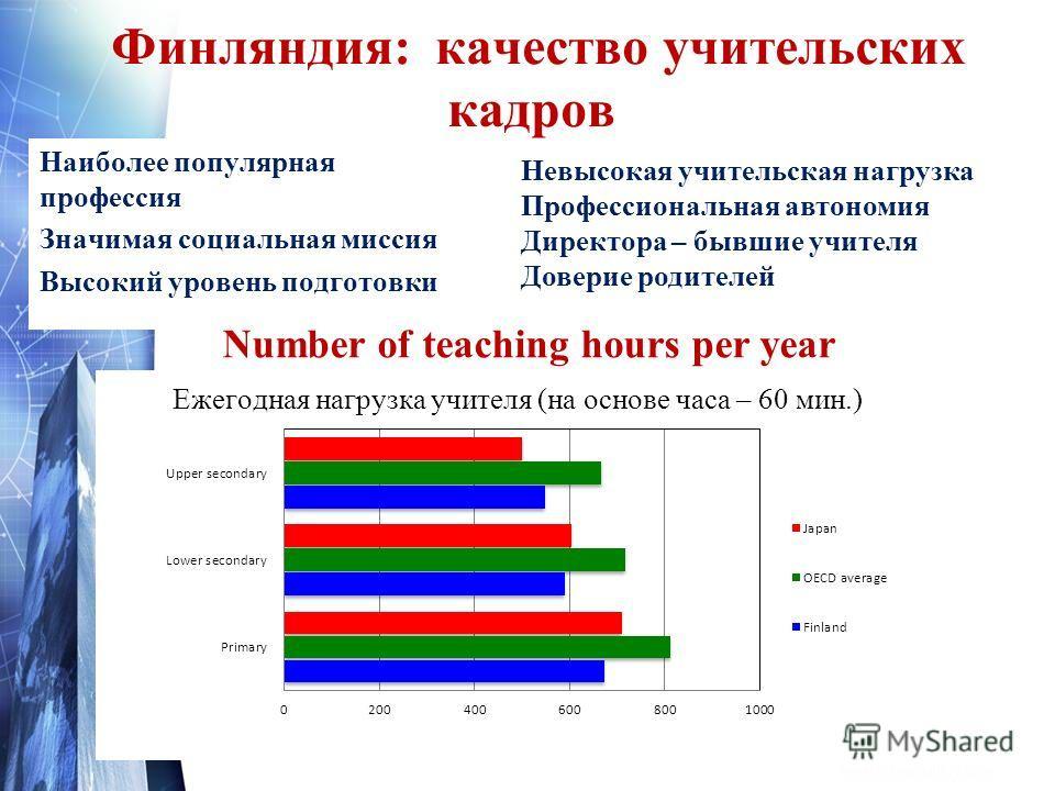 Финляндия: качество учительских кадров Наиболее популярная профессия Значимая социальная миссия Высокий уровень подготовки Невысокая учительская нагрузка Профессиональная автономия Директора – бывшие учителя Доверие родителей Number of teaching hours