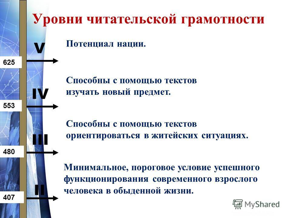 Уровни читательской грамотности II III IV V 407 480 553 625 Потенциал нации. Способны с помощью текстов изучать новый предмет. Способны с помощью текстов ориентироваться в житейских ситуациях. Минимальное, пороговое условие успешного функционирования