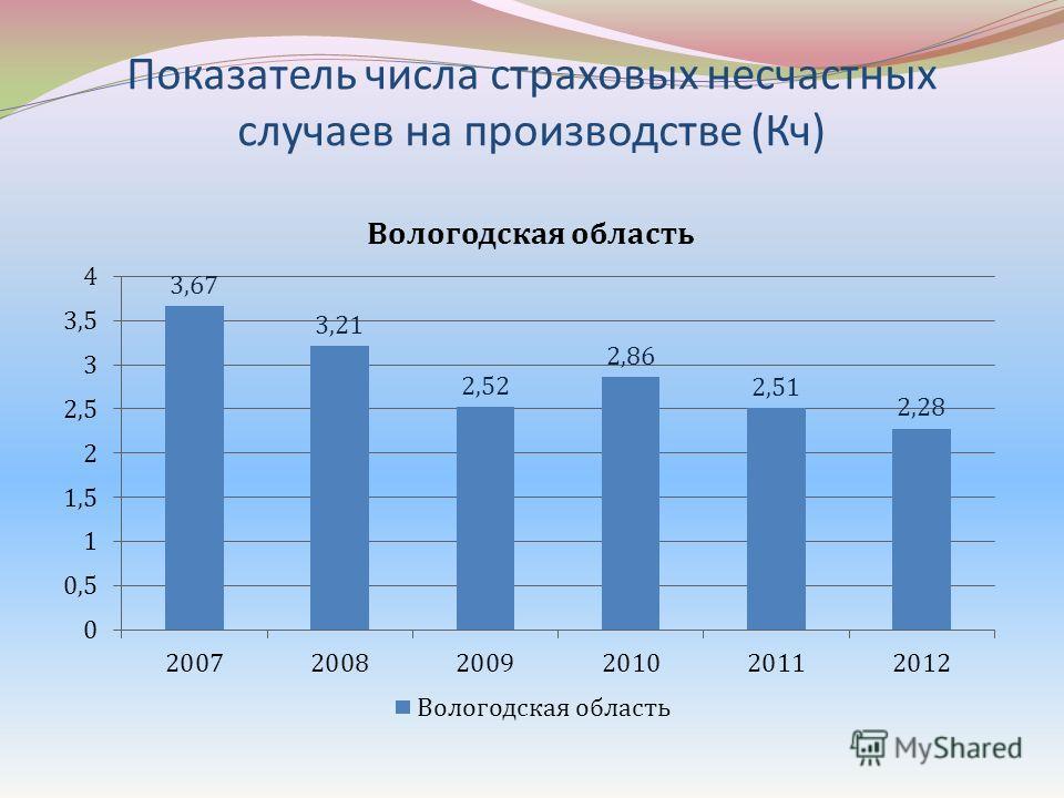 Показатель числа страховых несчастных случаев на производстве (Кч)